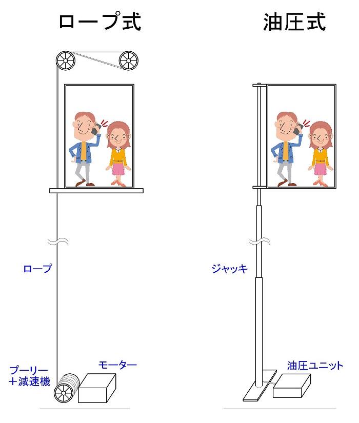 ロープ式と油圧式①