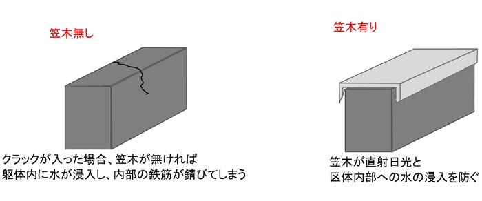 笠木をつけることにより直射日光を防ぎクラックが入った場合も躯体内への漏水を防止