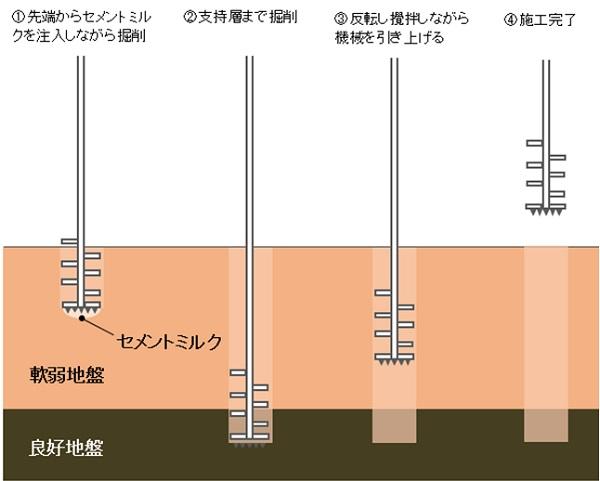 ボーリング調査による支持層の深さからスリーエスG工法(柱状改良工法)