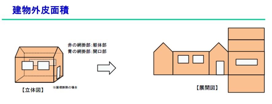 建物外皮面積(外部に触れているところの全体の面積)