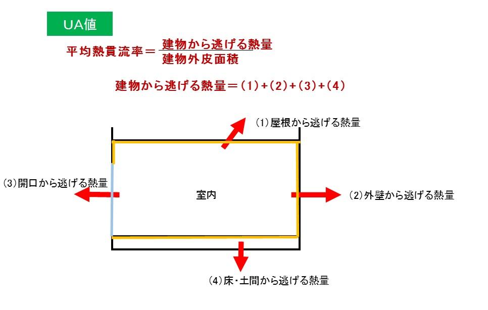 UA値(家全体の断熱性を表す数値)