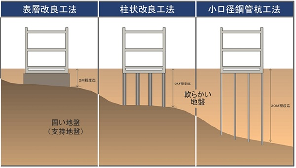 地盤改良工事 種類