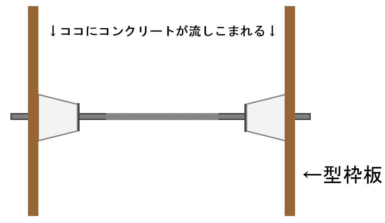 ③セパレーター&Pコンそして型枠