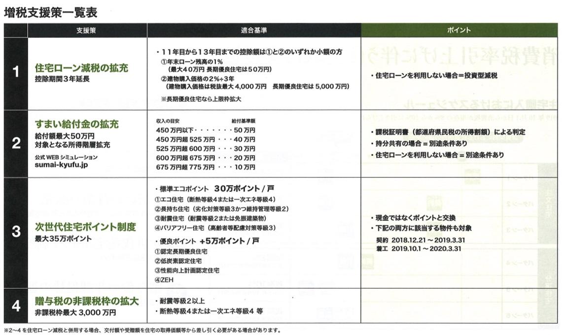 増税支援策 一覧表