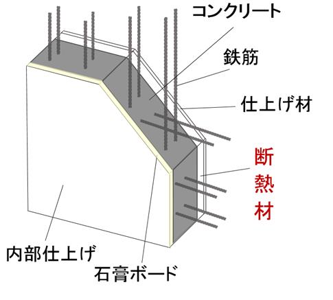 「ビーズ法ポリスチレンフォーム」使用「外断熱工法」