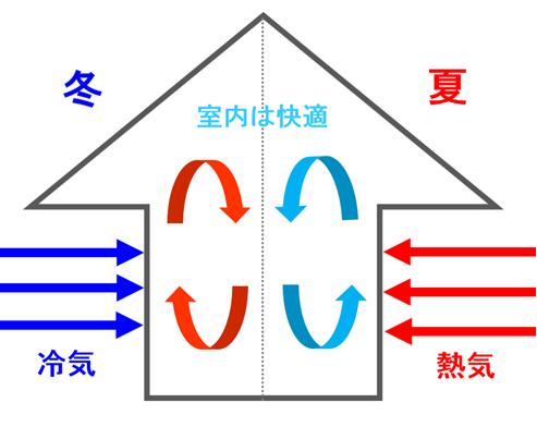 窓・ドア・壁・屋根といった家全体の断熱性能を高める