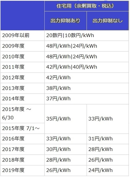 太陽光発電の固定価格(余剰電力)買取制度