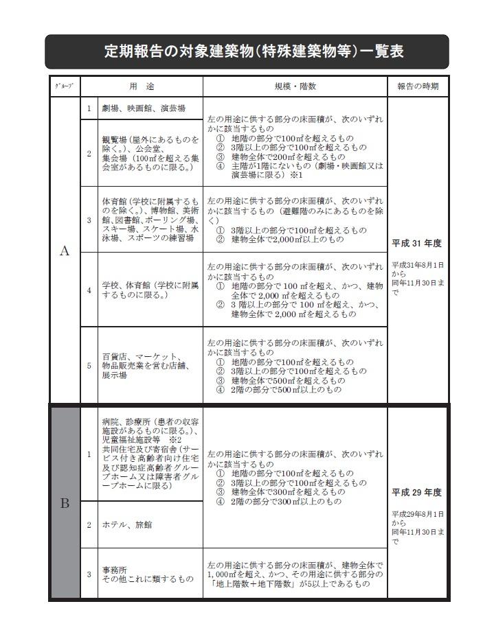 定期報告制度の対象となる建物一覧表①