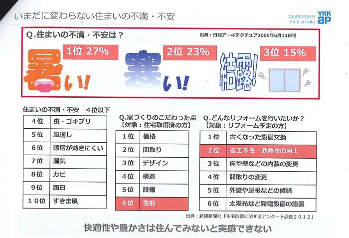 YKK AP株式会社による社内研修 資料内アンケート結果